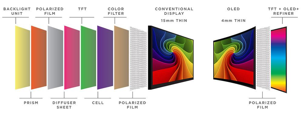 the display market universal display corporation